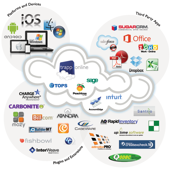 ecommerce in the cloud pdf